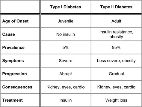 Severe Dizziness In Elderly Difference Between Diabetes