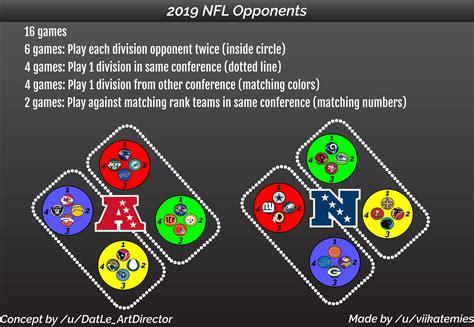 nfl schedule matchups diagram nfl