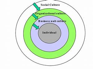 Culture Operates In Many Different Spheres  Each