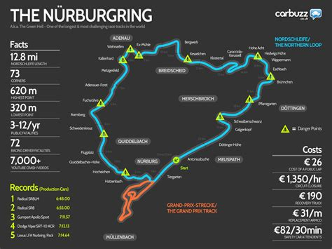 The Only Nurburgring Infographic You Ever Need See