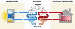 Luft Wasser Wärmepumpe Funktion : w rmepumpe funktion des umweltfreundlichen heiz kreislaufs ~ Orissabook.com Haus und Dekorationen