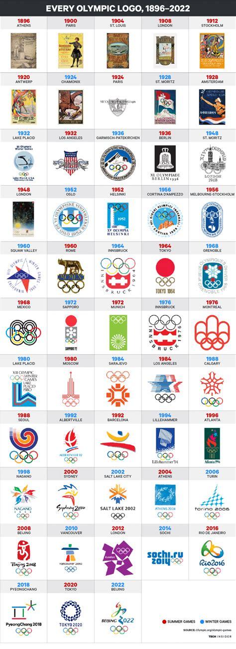 Olympics Logo What Every Olympic Logo Looks Like Business Insider