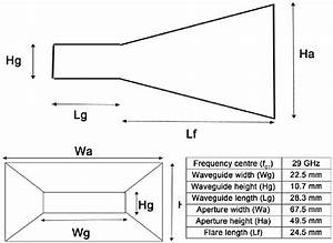 29 Ghz Horn Antenna Design Parameters