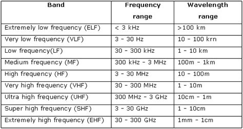 importance of radio waves in modern communication tutorvista