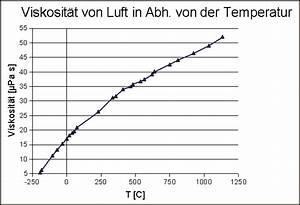 Dynamische Viskosität Berechnen : radfahrerwetter teil 1 ~ Themetempest.com Abrechnung