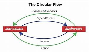 Famous Figures And Diagrams In Economics Blaug Mark Lloyd P J