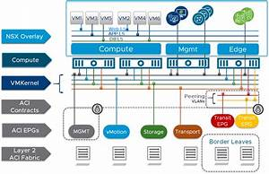 Reference Guide Update  Deploying Nsx Data Center On An