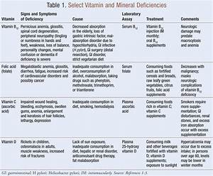 Geriatric Diet Chart Vitamin Deficiencies In Seniors