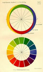 Ewald Hering  Opponent Colors Diagram  1920  From
