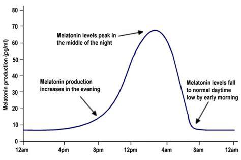 melatonin  sleep sandhills neurologists