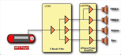 Car Audio Power Amplifier Another Electronics
