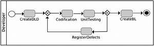 Example Of A Bpmn Process Model