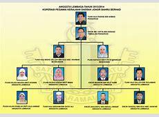 Anggota Lembaga Koperasi Koperasi Pegawai Kerajaan