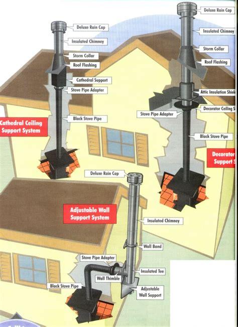 woodburningstoveinstallationdiagram fireplaces