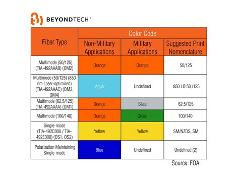 color standards yellow aqua or orange the meaning of fiber optic color