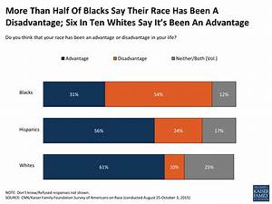 Survey of Americans on Race, Section 1: Racial ...