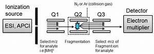 Pin On Mass Spectrometry
