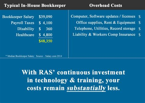Bookkeeping Salary by Outsource Your Restaurant S Accounting And Bookkeeping