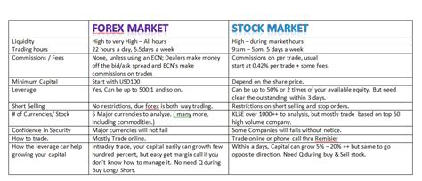 currency market trading stock options vs currency trading ykoteky web fc2