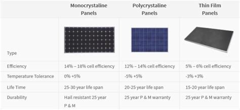 Comparing Solar Cell Types. Telephone Service Over The Internet Is Known As. Offshore Investment Advice Immigration In Uk. Appliance Repair San Diego Ca. Professional It Training Plumber Northridge Ca. Medical University Charleston Sc. Bankruptcy Attorney Knoxville. North Carolina Beach Rental Homes. Colleges Of Forensic Science