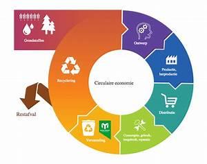 Met Milieu Service Nederland Op Weg Naar Een Circulaire
