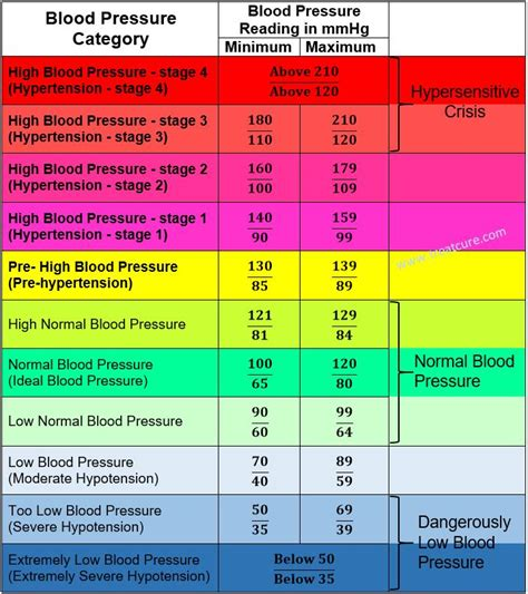 blood pressure chart for adults 78 | Healthiack