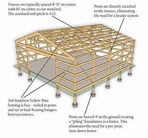 Posteel Buildings  U2013 Jd Metals