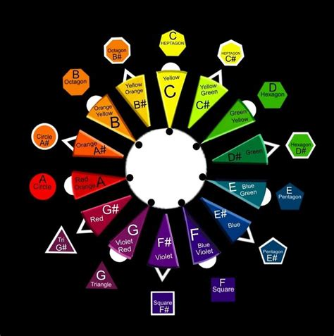 sound in color 40 best color sound research images on