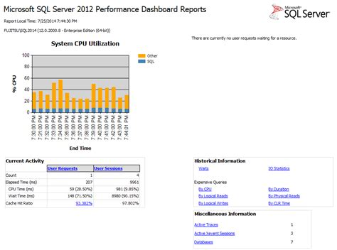 Blog Mssql Performance Dashboard Reports In Sql Server 2014. Cosmetic Dentist Houston Mac Os X Information. Liability Insurance Comparison. Lowest Cost Index Funds Sdcr Business Systems. Used Cars Philadelphia By Owner. Affordable College Online Online Fema Courses. Who Qualifies For A Va Loan 800 Fax Numbers. Uverse Abc Family Channel Encino Smile Center. Credit Card Collections Free Traffic Analyzer