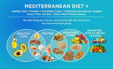 Mediterranean Diet May Help Women Receiving Ivf To Achieve