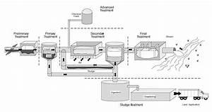 Science Break  Sewage