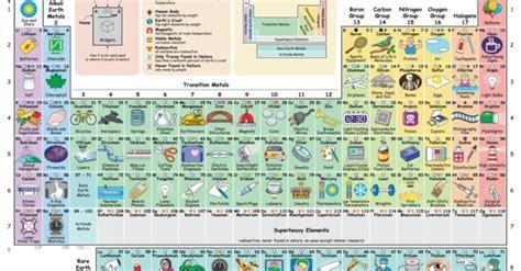 42+ Tesla 369 Table Of Elements Gif