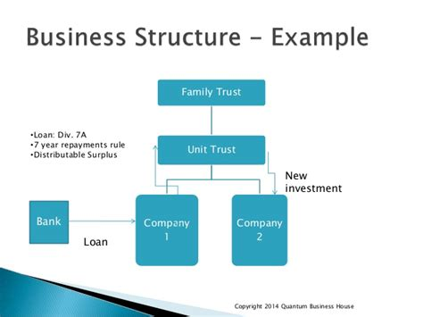 Business Structure & Tax Strategies