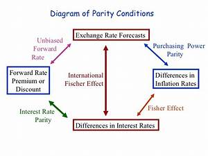 International Parity Condition - Lessons