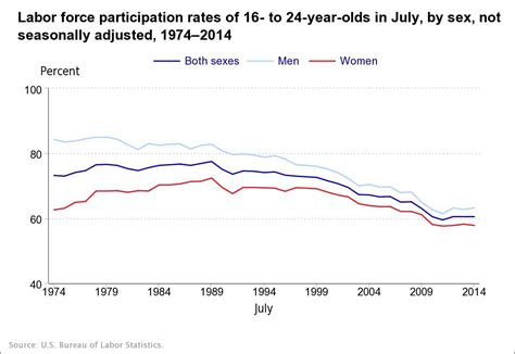 the impact of summer youth employment on academic outcomes