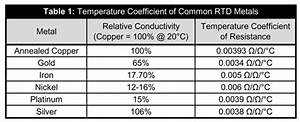 Thermistor Vs Rtd Temperature Measurement Accuracy