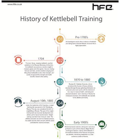 history kettlebell training infographic timeline kettlebells strength
