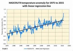 Temperaturänderung Berechnen : aktualisierung zum w rmsten jahr jemals el nino effekt 2015 war 20 mal gr er als das signal ~ Themetempest.com Abrechnung