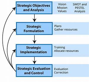 Stages And Types Of Strategy