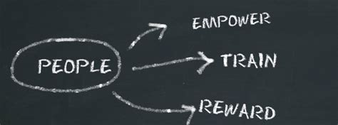 human resources management program psychology