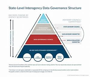 Data Governance  What Is It And Why Is It Important
