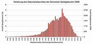 Geburtstermin Berechnen Nach Ssw : schwangerschaftsdauer wikipedia ~ Themetempest.com Abrechnung