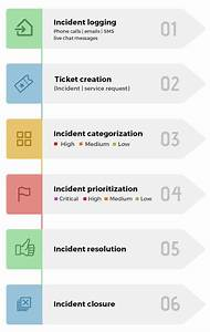 Itil Incident Management Workflows  Best Practices  Roles  And Kpis