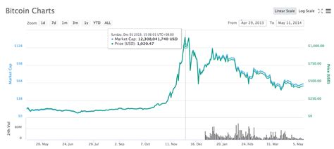 Bitcoin is a cryptocurrency, a digital asset designed to work as a medium of exchange that uses cryptography to control its creation and management, rather than relying on central authorities. Bitcoin Price Graph Last 5 Years - Bitcoin Price Will Soon Reach 40 000 Usd Btc News - How much ...