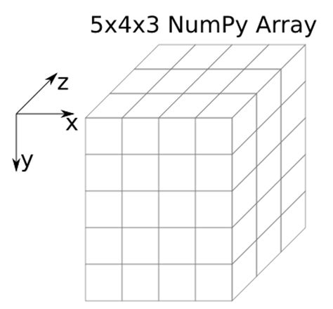 numpy tile 3d array 28 images 3d slices using