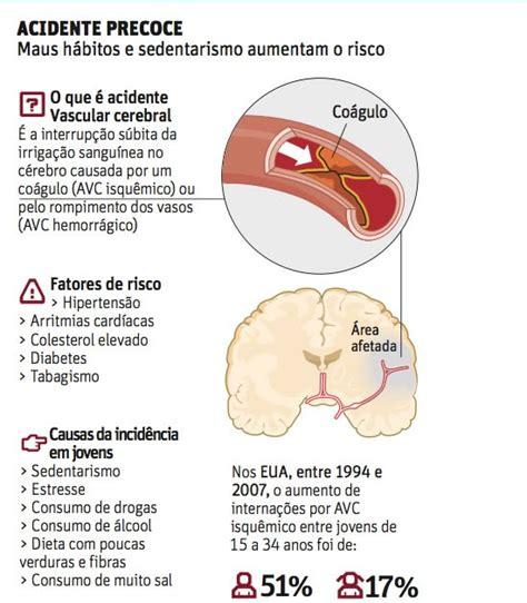 bioquimica da hipertensao casos de acidente vascular