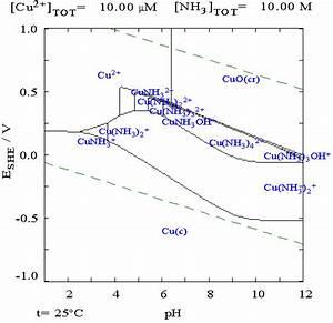 File Copper In 10m Ammonia Pourbiax Diagram Png