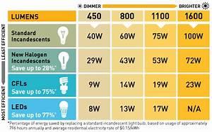 Bulb Wattage Conversion Chart Led Light Bulbs Home Use Light Of The Future Or Gimmick