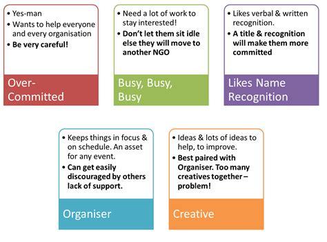 5 types of volunteers volunteer weekly