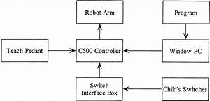 Block Diagram Of The Robot Arm System